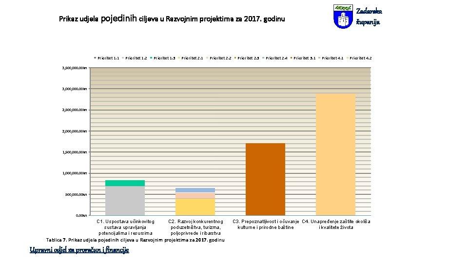 Zadarska županija Prikaz udjela pojedinih ciljeva u Razvojnim projektima za 2017. godinu Prioritet 1.