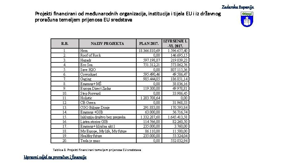 Projekti financirani od međunarodnih organizacija, institucija i tijela EU i iz državnog proračuna temeljem