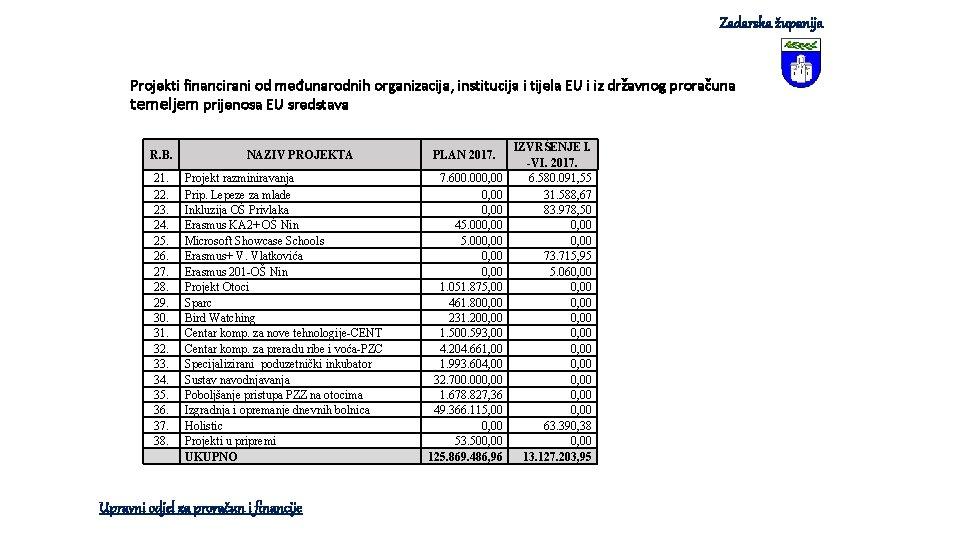 Zadarska županija Projekti financirani od međunarodnih organizacija, institucija i tijela EU i iz državnog