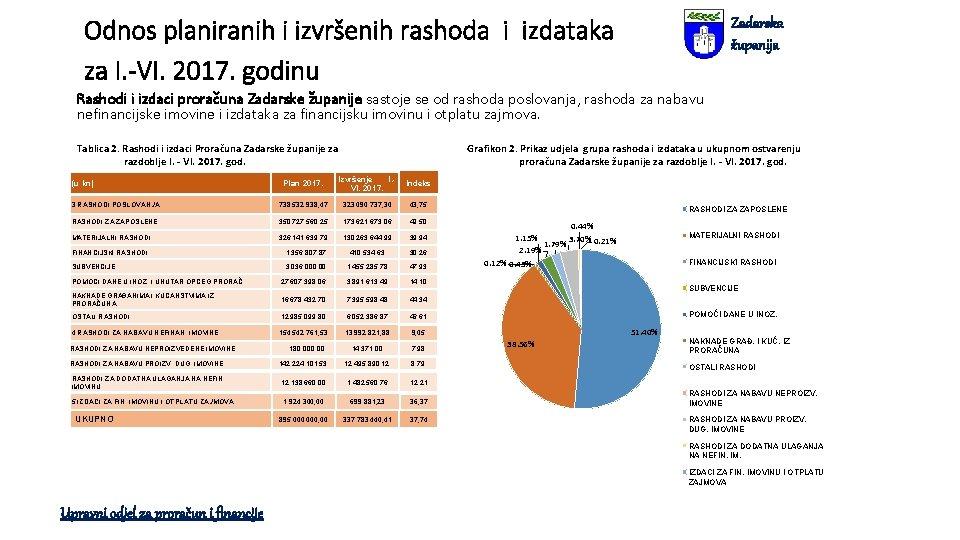 Odnos planiranih i izvršenih rashoda i izdataka za I. -VI. 2017. godinu Zadarska županija