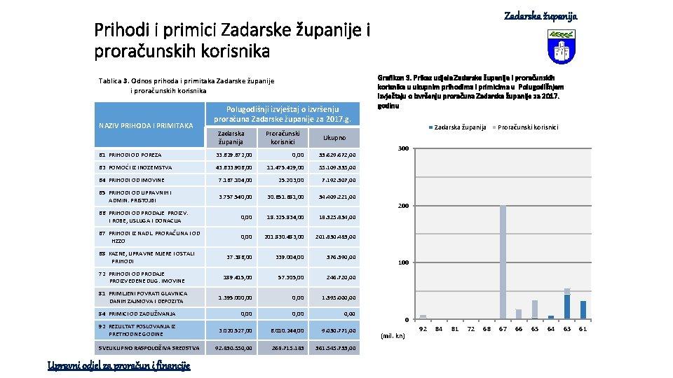Zadarska županija Prihodi i primici Zadarske županije i proračunskih korisnika Tablica 3. Odnos prihoda