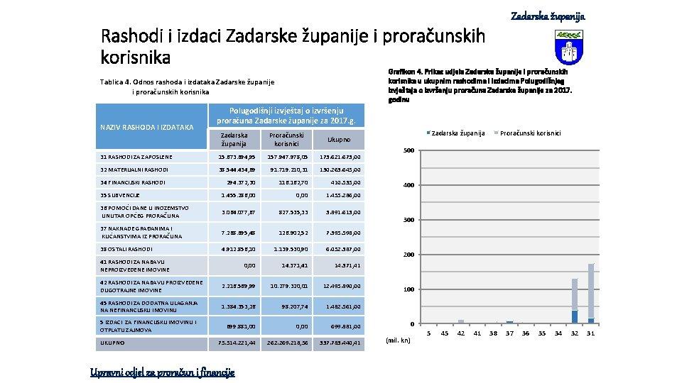 Zadarska županija Rashodi i izdaci Zadarske županije i proračunskih korisnika Grafikon 4. Prikaz udjela