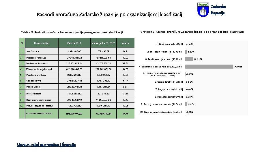 Zadarska županija Rashodi proračuna Zadarske županije po organizacijskoj klasifikaciji Grafikon 5. Rashodi proračuna Zadarske