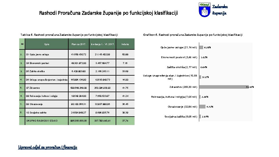 Zadarska županija Rashodi Proračuna Zadarske županije po funkcijskoj klasifikaciji Grafikon 6. Rashodi proračuna Zadarske