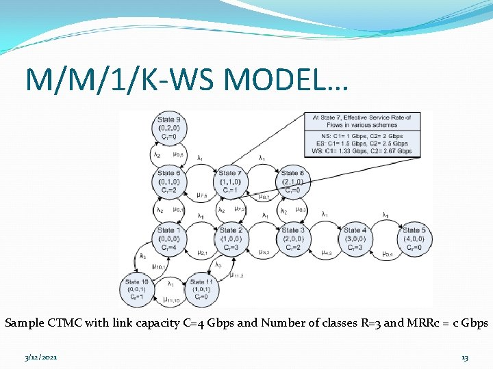 M/M/1/K-WS MODEL… Sample CTMC with link capacity C=4 Gbps and Number of classes R=3