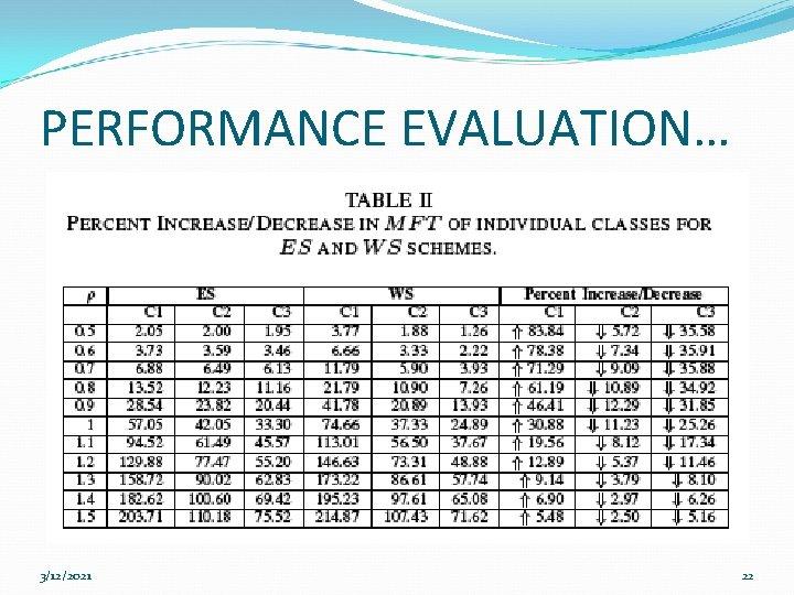 PERFORMANCE EVALUATION… 3/12/2021 22