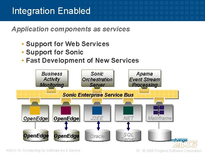 Integration Enabled Application components as services • Support for Web Services • Support for