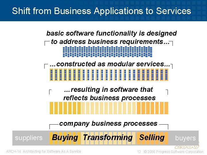 Shift from Business Applications to Services basic software functionality is designed to address business