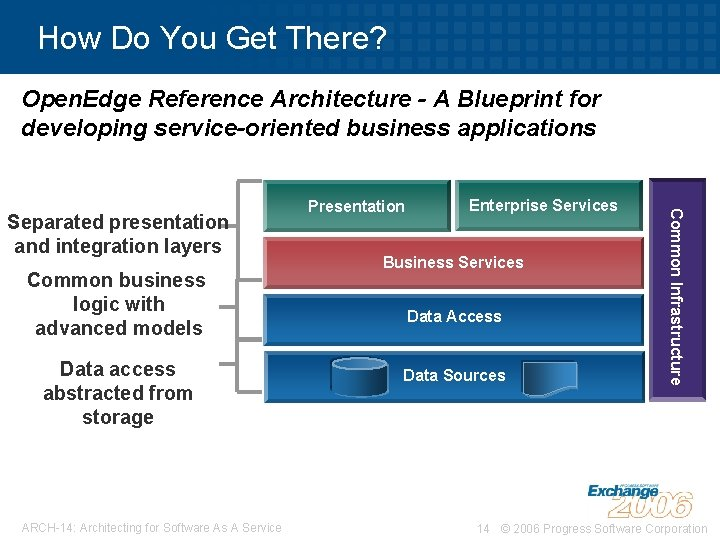 How Do You Get There? Open. Edge Reference Architecture - A Blueprint for developing