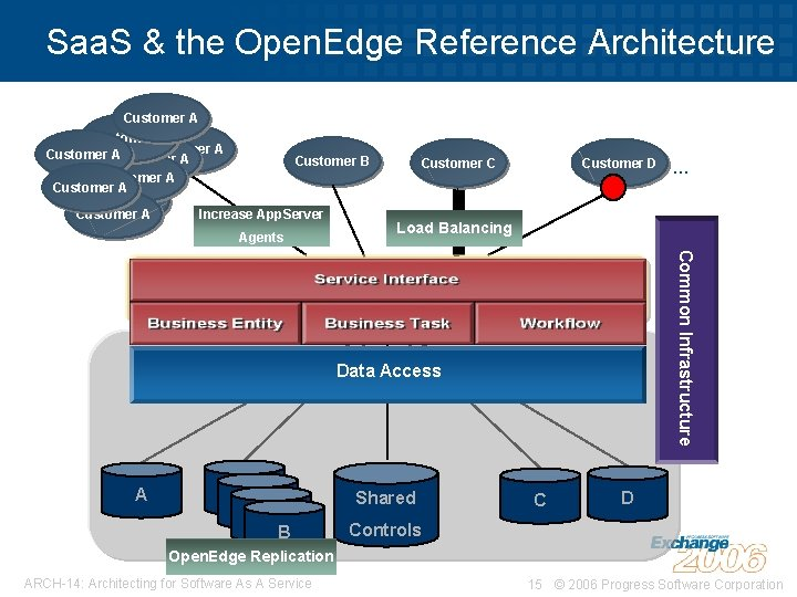 Saa. S & the Open. Edge Reference Architecture Customer ACustomer A Customer B Customer