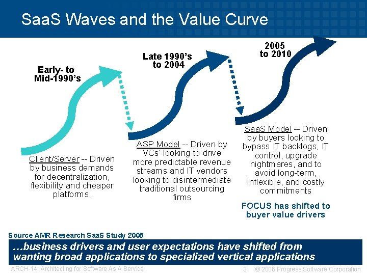 Saa. S Waves and the Value Curve Early- to Mid-1990's Client/Server -- Driven by