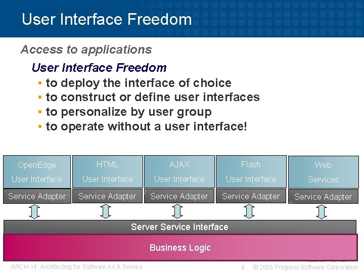 User Interface Freedom Access to applications User Interface Freedom • to deploy the interface