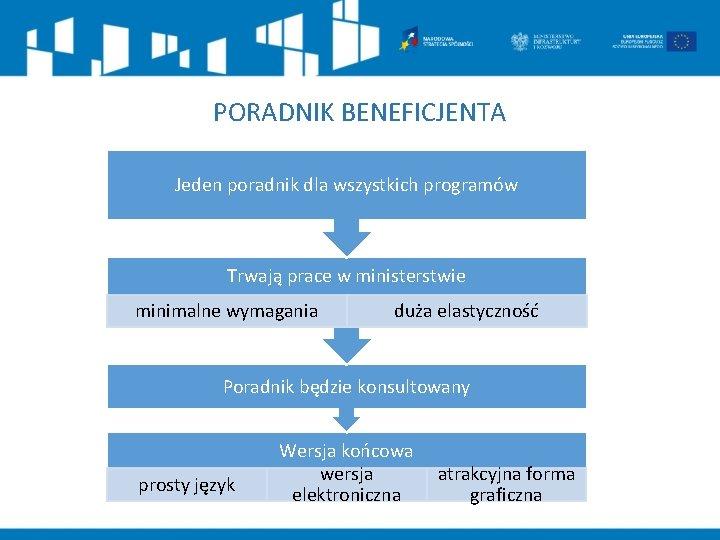PORADNIK BENEFICJENTA Jeden poradnik dla wszystkich programów Trwają prace w ministerstwie minimalne wymagania duża