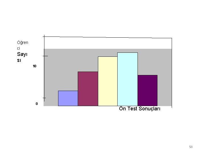 Öğren ci Sayı sı 10 0 Ön Test Sonuçları 58