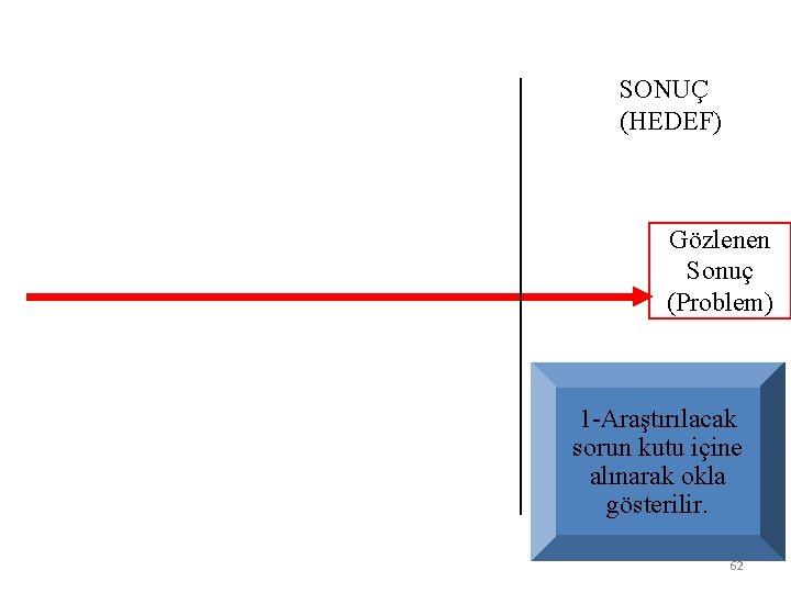 SONUÇ (HEDEF) Gözlenen Sonuç (Problem) 1 -Araştırılacak sorun kutu içine alınarak okla gösterilir. 62