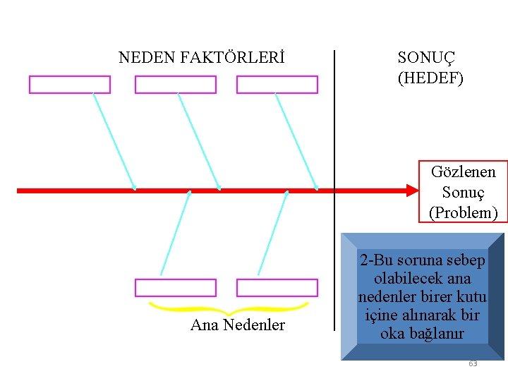 NEDEN FAKTÖRLERİ SONUÇ (HEDEF) Gözlenen Sonuç (Problem) Ana Nedenler 2 -Bu soruna sebep olabilecek