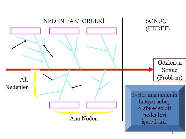 NEDEN FAKTÖRLERİ SONUÇ (HEDEF) Gözlenen Sonuç (Problem) Alt Nedenler Ana Neden 3 -Her ana