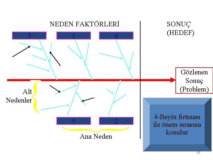 NEDEN FAKTÖRLERİ 3 1 4 SONUÇ (HEDEF) Gözlenen Sonuç (Problem) Alt Nedenler 5 2