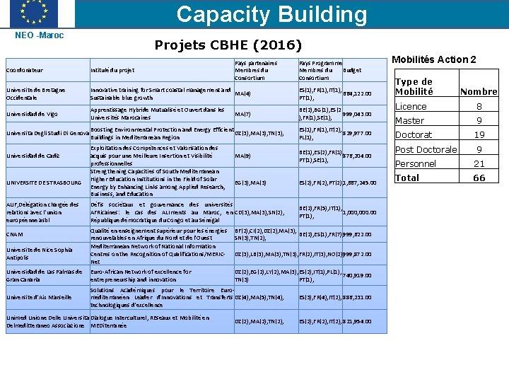 Capacity Building NEO -Maroc Projets CBHE (2016) Pays partenaires Membres du Consortium Pays Programme
