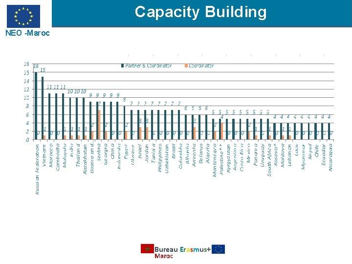 Capacity Building NEO -Maroc Bureau Erasmus+ Maroc