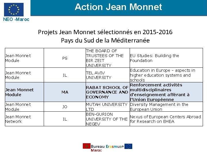 Action Jean Monnet NEO -Maroc Projets Jean Monnet sélectionnés en 2015 -2016 Pays du