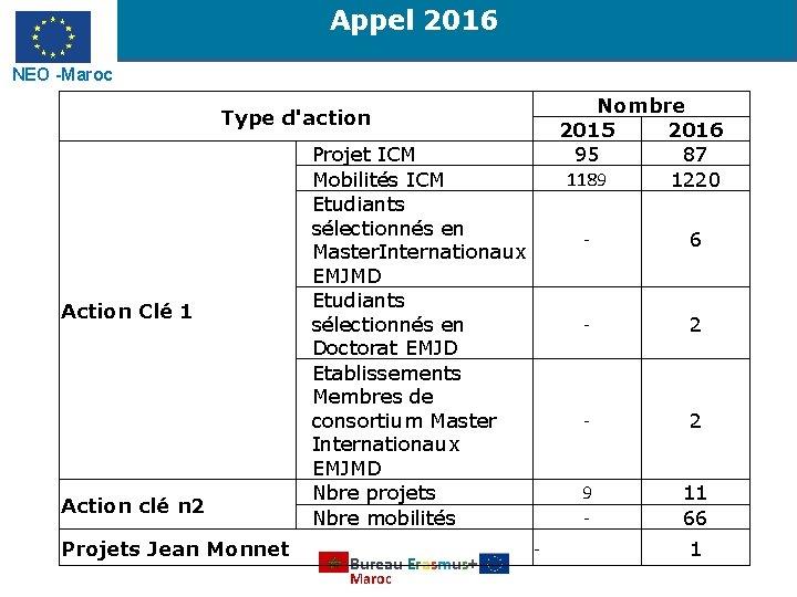 Appel 2016 NEO -Maroc Nombre 2015 2016 95 87 1189 1220 Type d'action Action