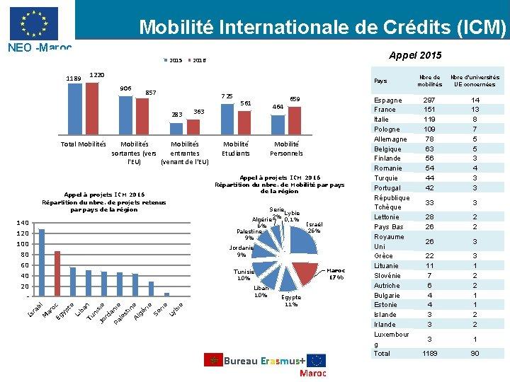 Mobilité Internationale de Crédits (ICM) NEO -Maroc 2015 1189 Appel 2015 2016 1220 906
