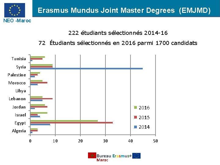 Erasmus Mundus Joint Master Degrees (EMJMD) NEO -Maroc 222 étudiants sélectionnés 2014 -16 72