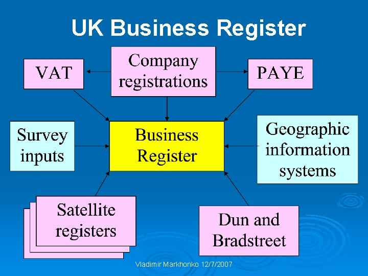 UK Business Register Vladimir Markhonko 12/7/2007
