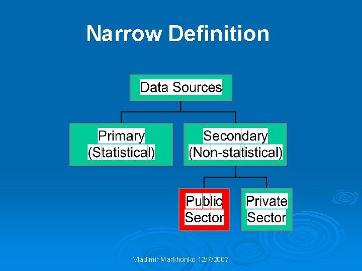 Narrow Definition Vladimir Markhonko 12/7/2007