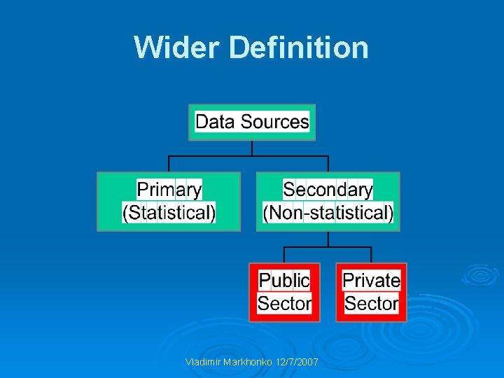 Wider Definition Vladimir Markhonko 12/7/2007