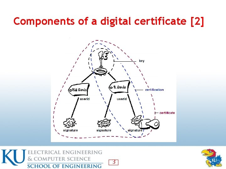 Components of a digital certificate [2] 3