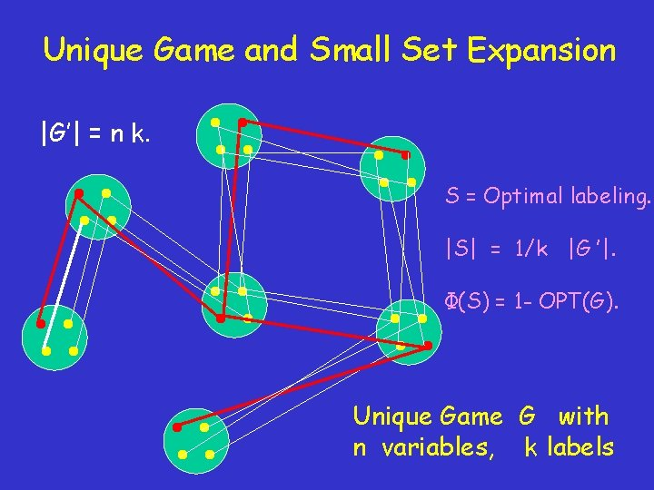 Unique Game and Small Set Expansion  G'  = n k. S = Optimal labeling.