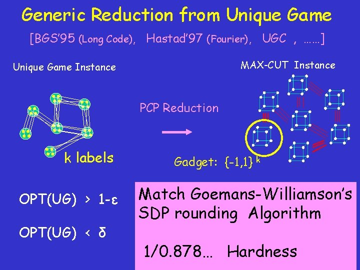Generic Reduction from Unique Game [BGS' 95 (Long Code), Hastad' 97 (Fourier), UGC ,