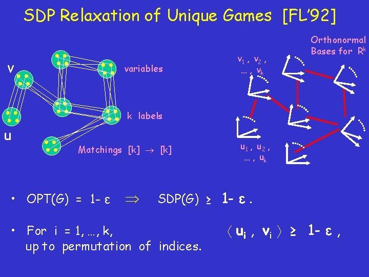 SDP Relaxation of Unique Games [FL' 92] v variables v 1 , v 2