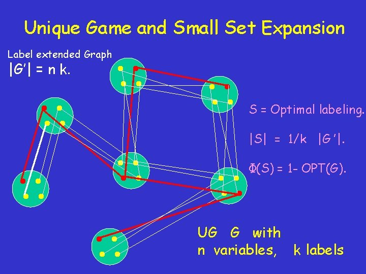 Unique Game and Small Set Expansion Label extended Graph  G'  = n k. S