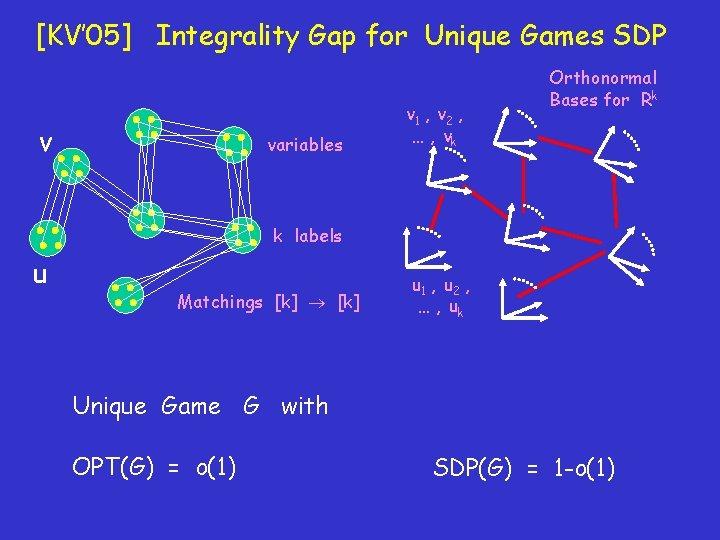 [KV' 05] Integrality Gap for Unique Games SDP v variables v 1 , v