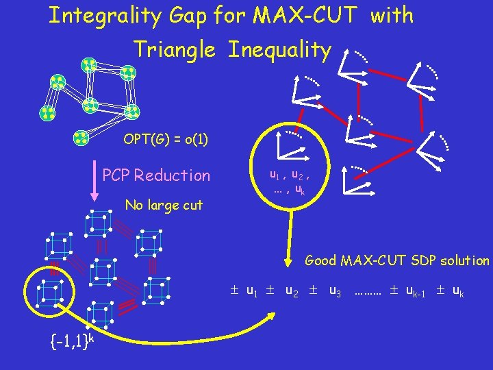 Integrality Gap for MAX-CUT with Triangle Inequality OPT(G) = o(1) PCP Reduction No large