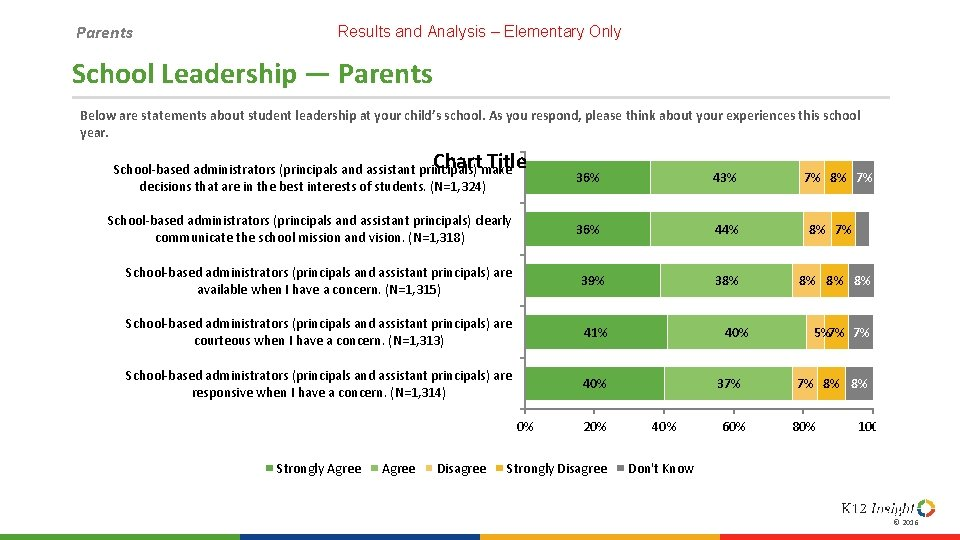 Parents Results and Analysis – Elementary Only School Leadership — Parents Below are statements