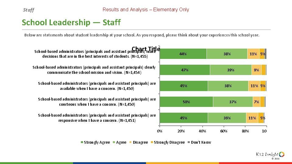 Staff Results and Analysis – Elementary Only School Leadership — Staff Below are statements