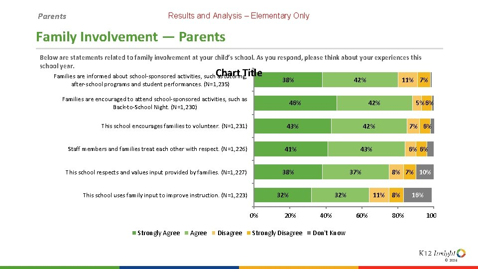Parents Results and Analysis – Elementary Only Family Involvement — Parents Below are statements