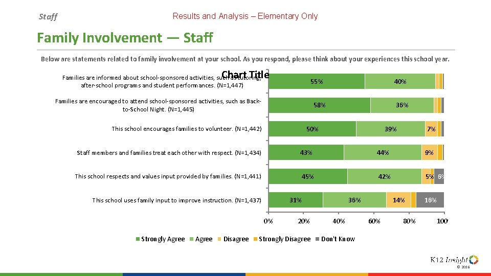 Staff Results and Analysis – Elementary Only Family Involvement — Staff Below are statements