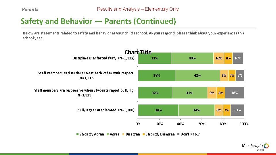 Parents Results and Analysis – Elementary Only Safety and Behavior — Parents (Continued) Below
