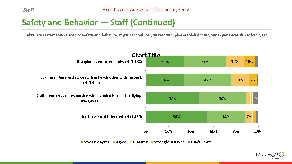 Staff Results and Analysis – Elementary Only Safety and Behavior — Staff (Continued) Below