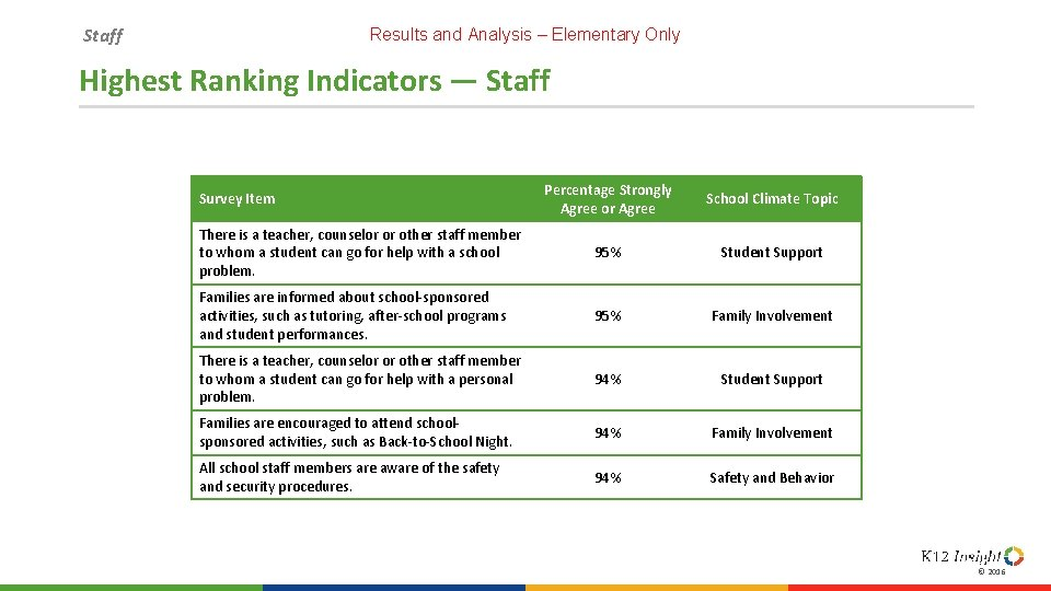 Staff Results and Analysis – Elementary Only Highest Ranking Indicators — Staff Percentage Strongly