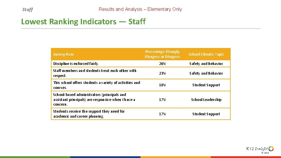 Staff Results and Analysis – Elementary Only Lowest Ranking Indicators — Staff Percentage Strongly