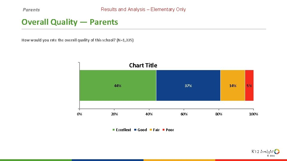 Parents Results and Analysis – Elementary Only Overall Quality — Parents How would you