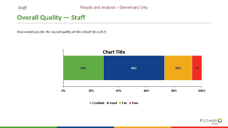 Staff Results and Analysis – Elementary Only Overall Quality — Staff How would you