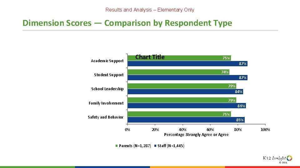 Results and Analysis – Elementary Only Dimension Scores — Comparison by Respondent Type Chart