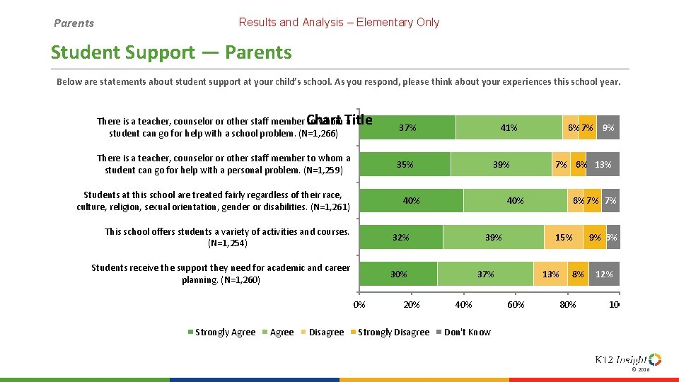 Parents Results and Analysis – Elementary Only Student Support — Parents Below are statements